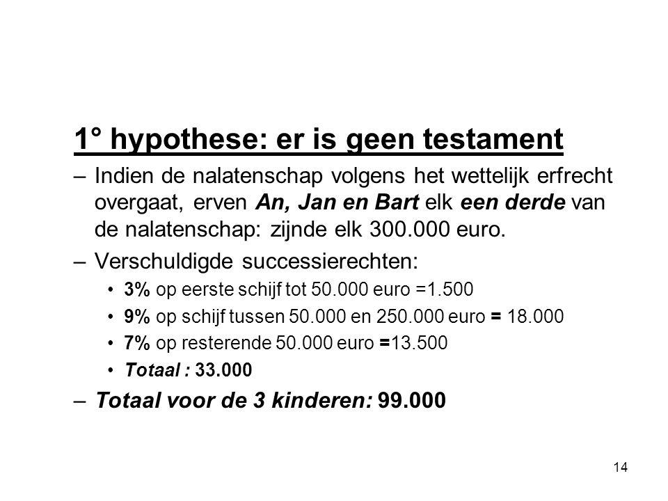 1° hypothese: er is geen testament