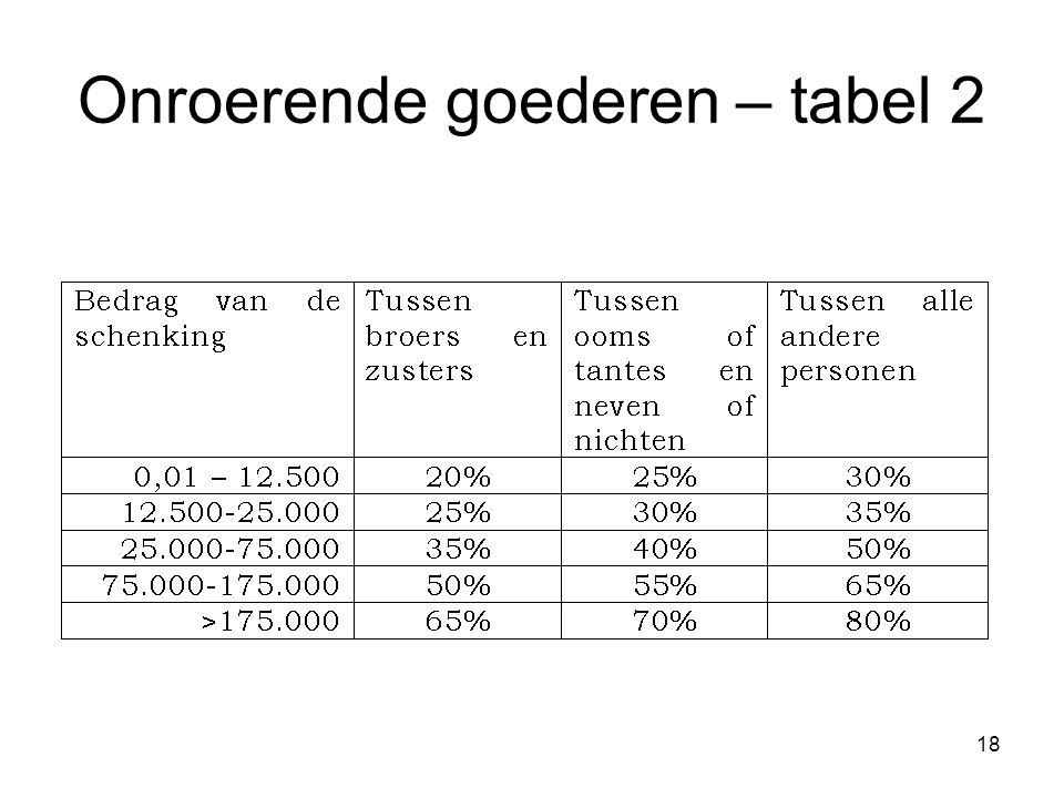Onroerende goederen – tabel 2