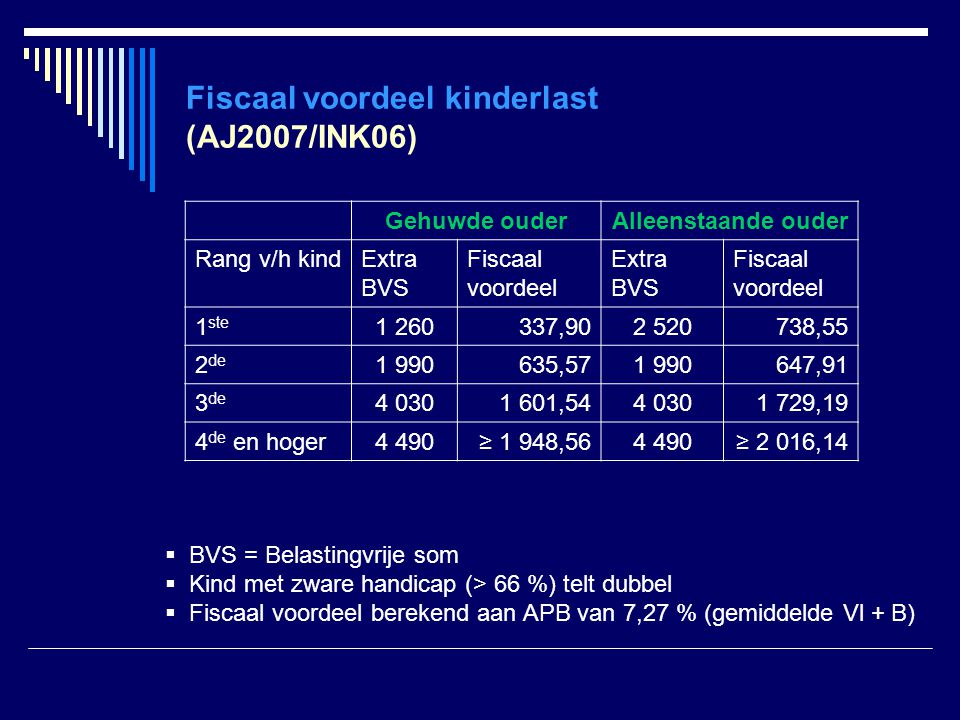 Fiscaal voordeel kinderlast (AJ2007/INK06)