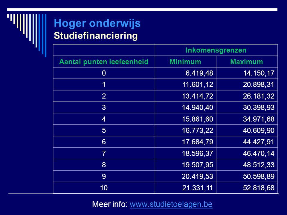 Hoger onderwijs Studiefinanciering