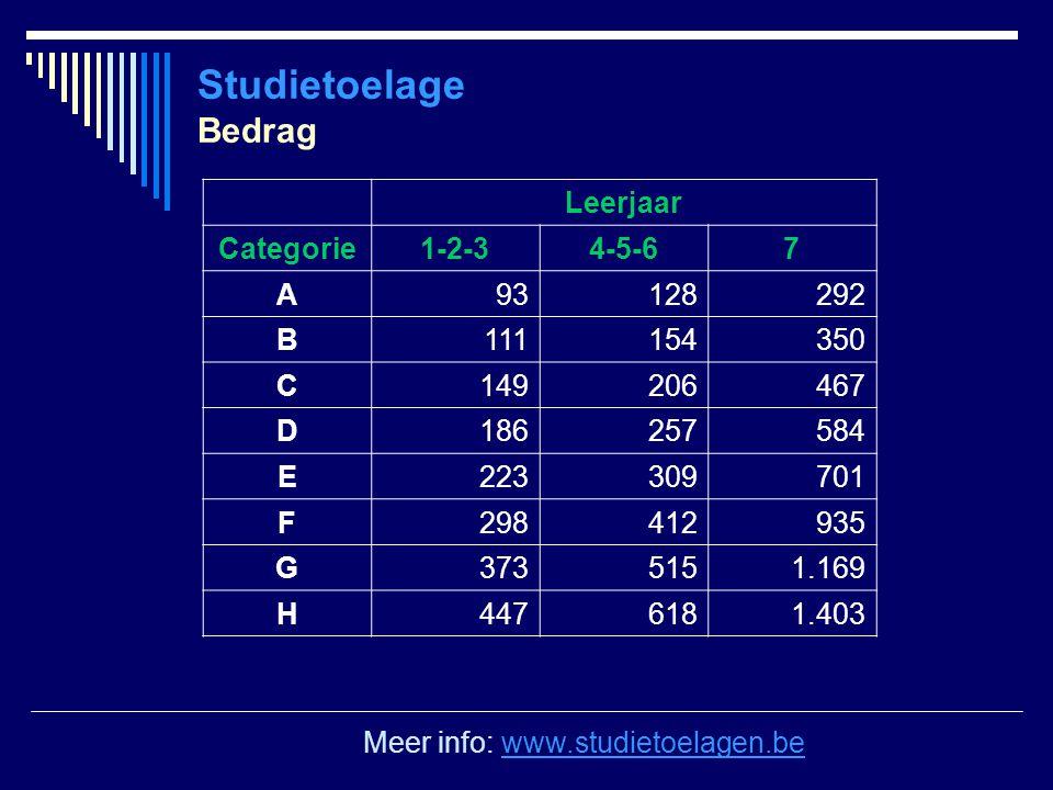 Studietoelage Bedrag Leerjaar Categorie 1-2-3 4-5-6 7 A 93 128 292 B