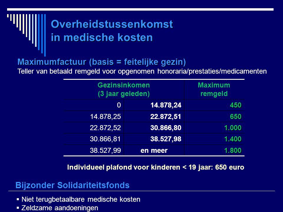 Overheidstussenkomst in medische kosten