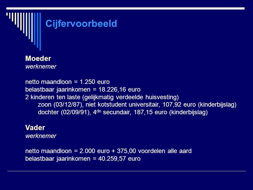 Cijfervoorbeeld Moeder Vader werknemer netto maandloon = 1.250 euro