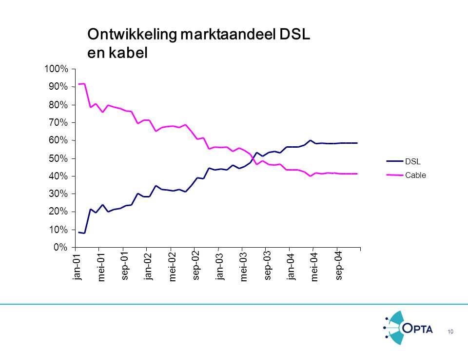 Ontwikkeling marktaandeel DSL en kabel