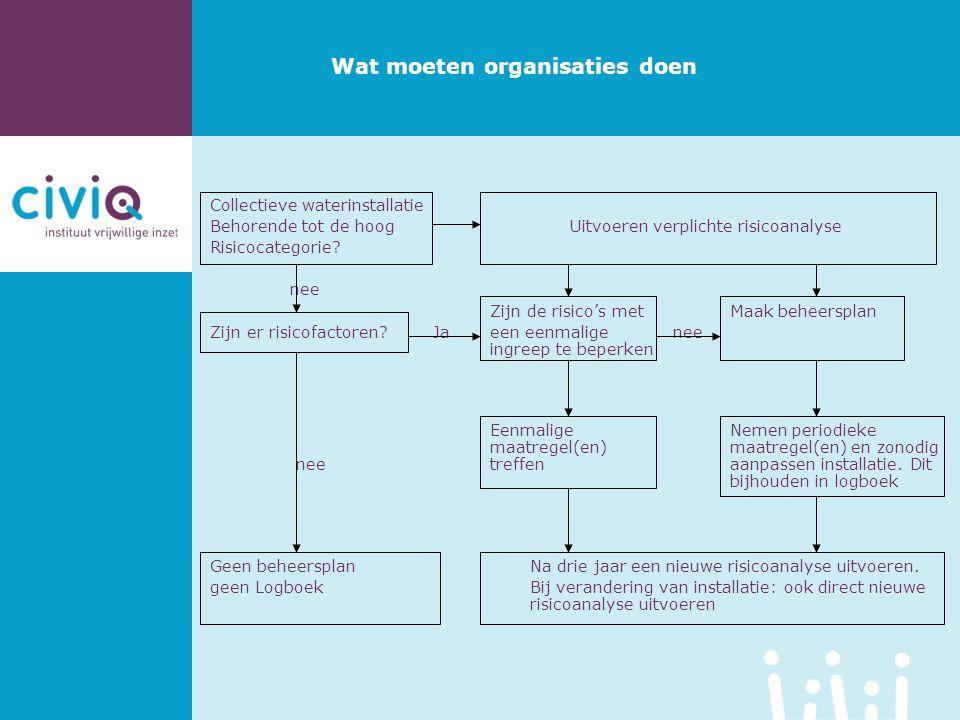 Wat moeten organisaties doen