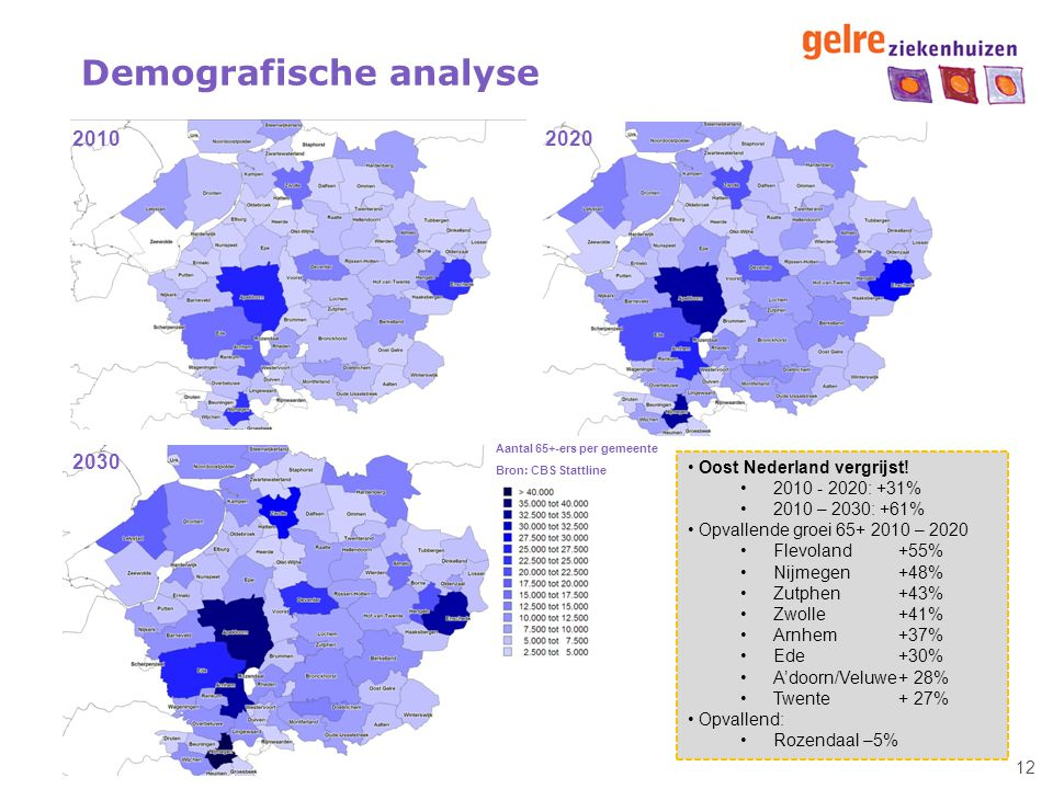 Demografische analyse
