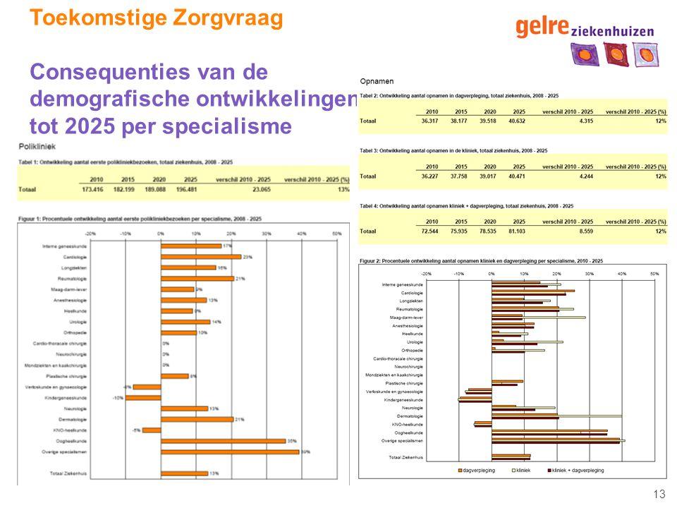 Toekomstige Zorgvraag Consequenties van de demografische ontwikkelingen tot 2025 per specialisme