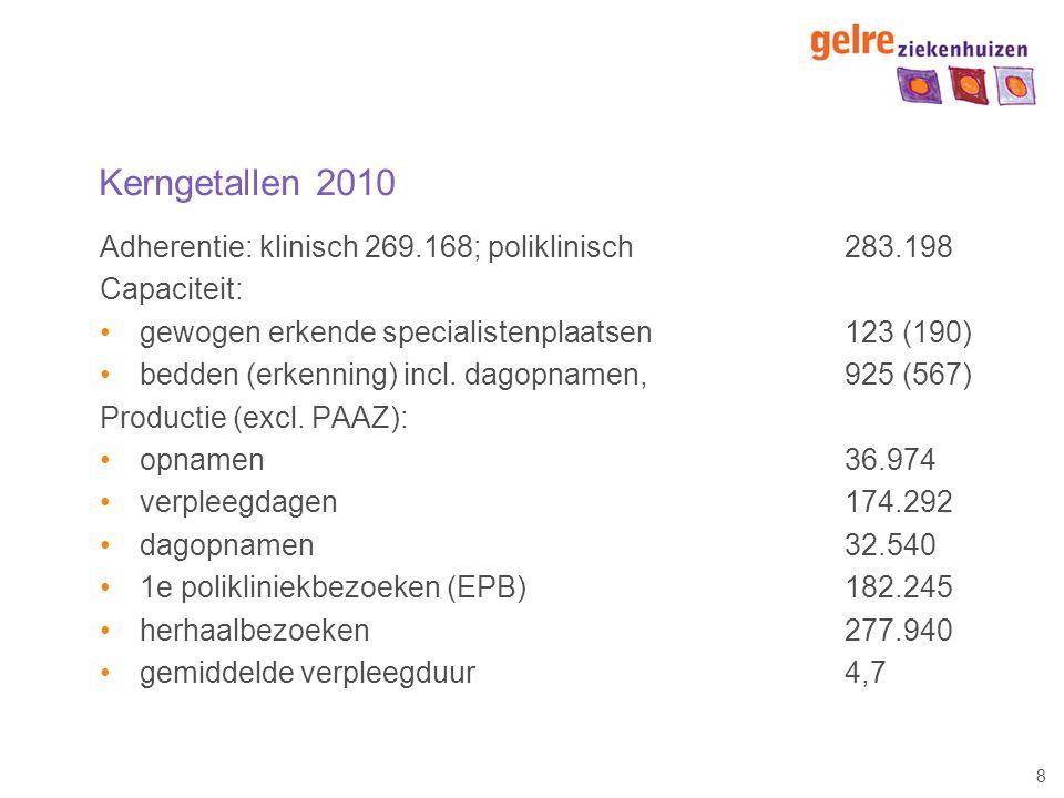 Kerngetallen 2010 Adherentie: klinisch 269.168; poliklinisch 283.198