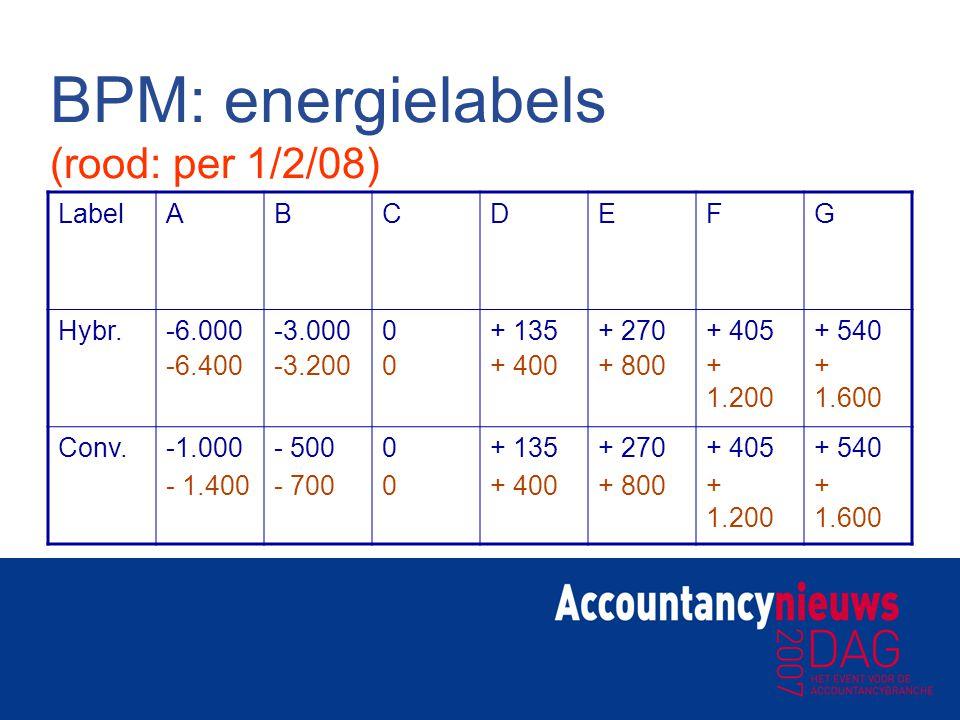 BPM: energielabels (rood: per 1/2/08)