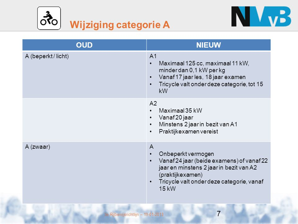 Wijziging categorie A OUD NIEUW A (beperkt / licht) A1