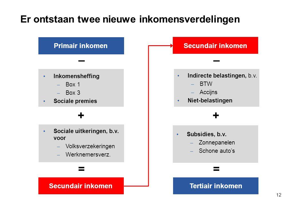 Er ontstaan twee nieuwe inkomensverdelingen