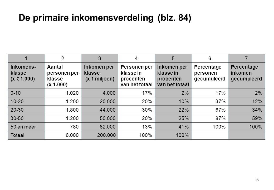 De primaire inkomensverdeling (blz. 84)