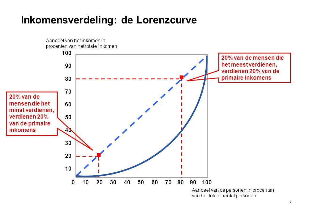 Inkomensverdeling: de Lorenzcurve