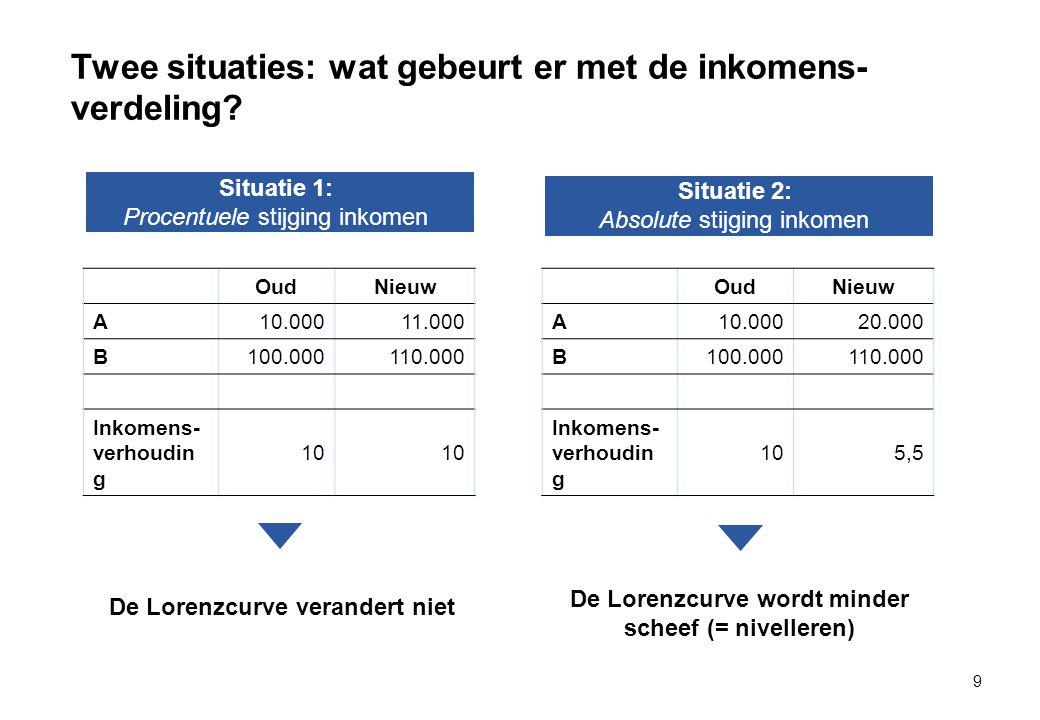 Twee situaties: wat gebeurt er met de inkomens-verdeling