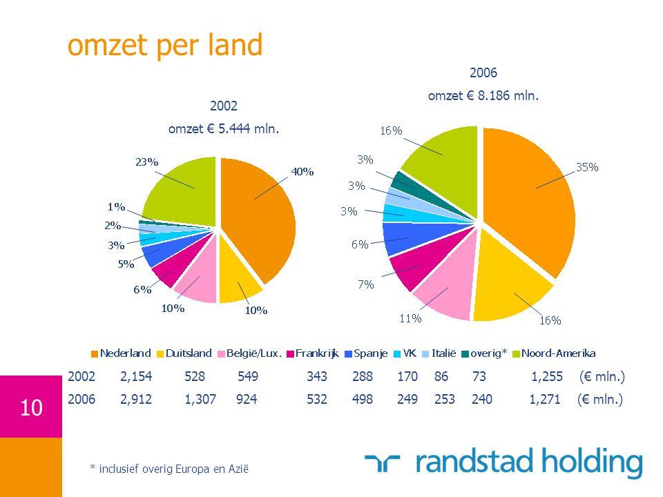 omzet per land 2006 omzet € 8.186 mln. 2002 omzet € 5.444 mln.
