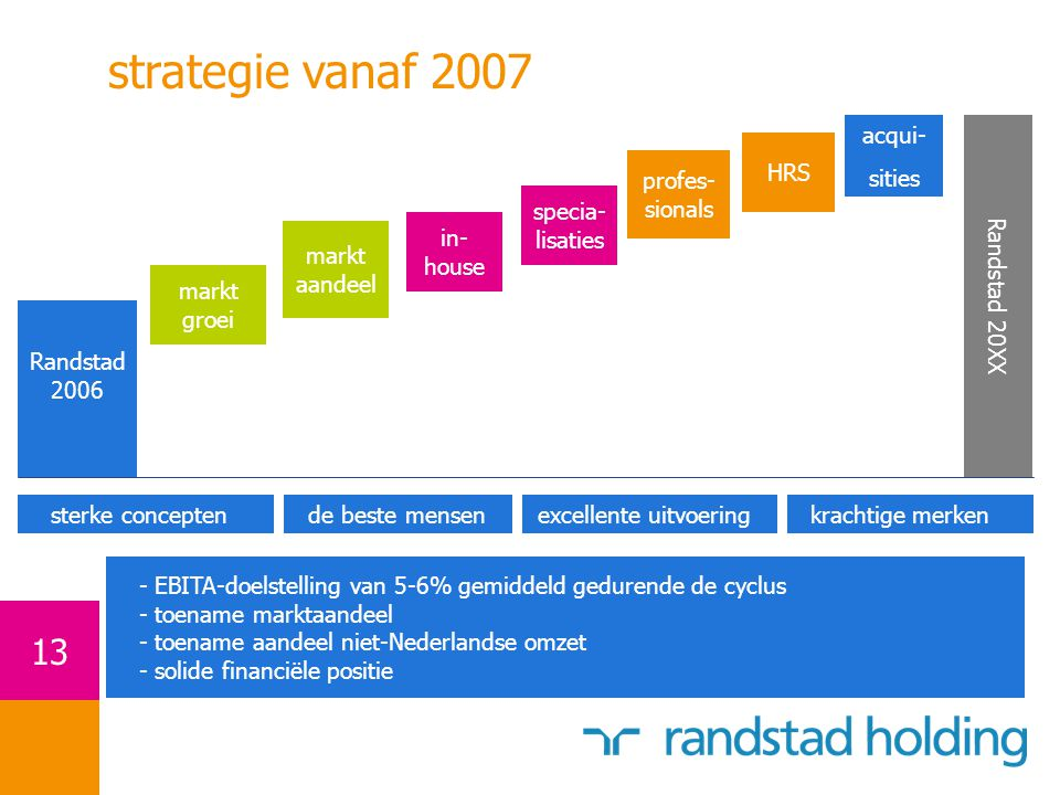 strategie vanaf 2007 acqui- sities HRS profes- Randstad 20XX sionals