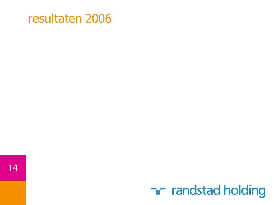 resultaten 2006
