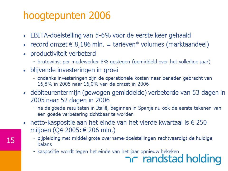hoogtepunten 2006 EBITA-doelstelling van 5-6% voor de eerste keer gehaald. record omzet € 8,186 mln. = tarieven* volumes (marktaandeel)