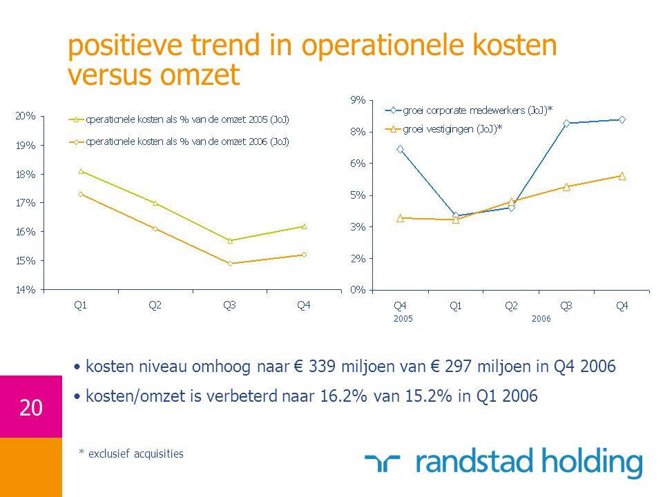 positieve trend in operationele kosten versus omzet