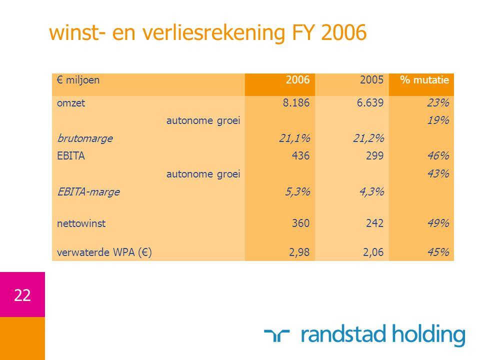 winst- en verliesrekening FY 2006