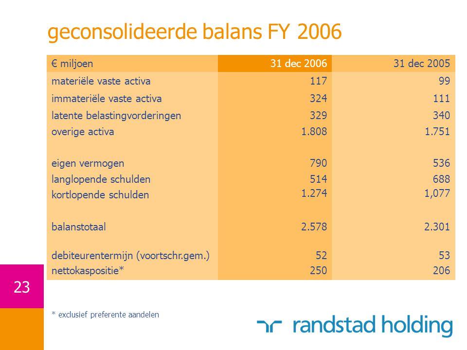 geconsolideerde balans FY 2006