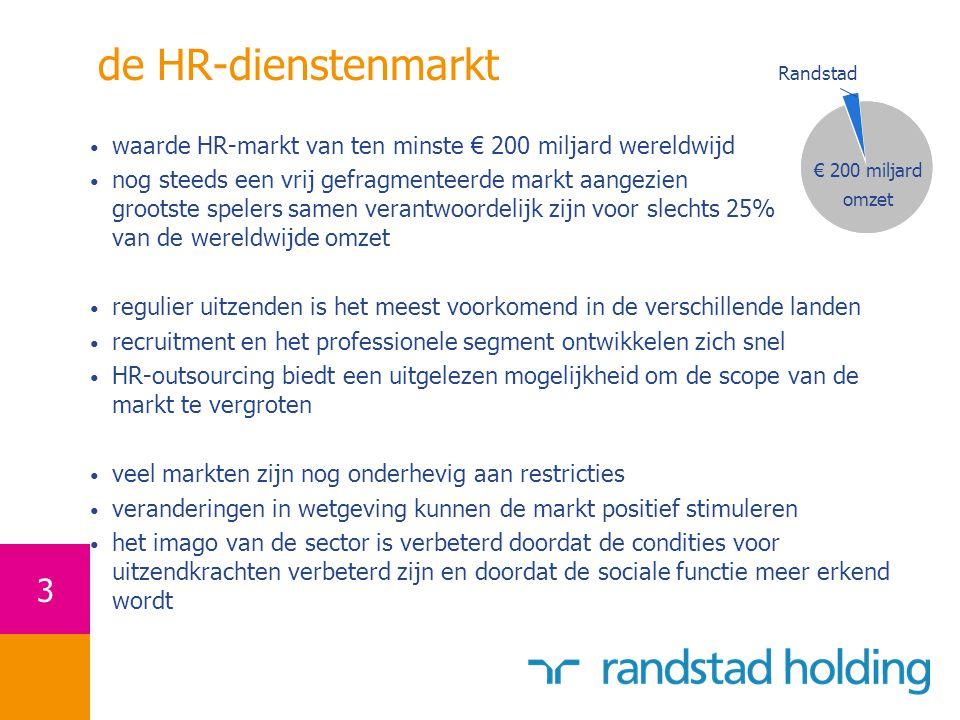 de HR-dienstenmarkt Randstad. waarde HR-markt van ten minste € 200 miljard wereldwijd.