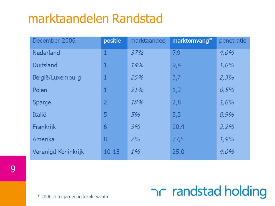 marktaandelen Randstad