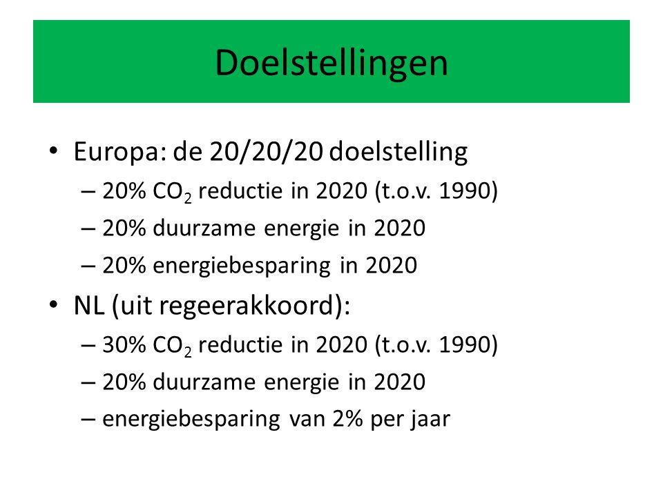 Doelstellingen Europa: de 20/20/20 doelstelling