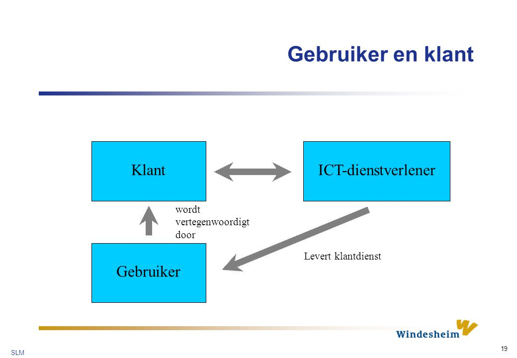 Gebruiker en klant Klant ICT-dienstverlener Gebruiker