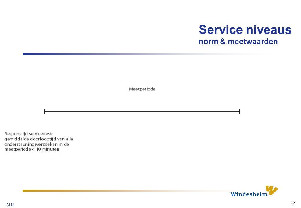 Service niveaus norm & meetwaarden