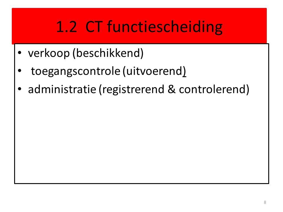 1.2 CT functiescheiding verkoop (beschikkend)