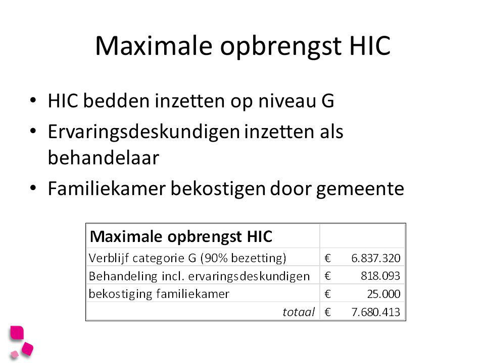 Maximale opbrengst HIC