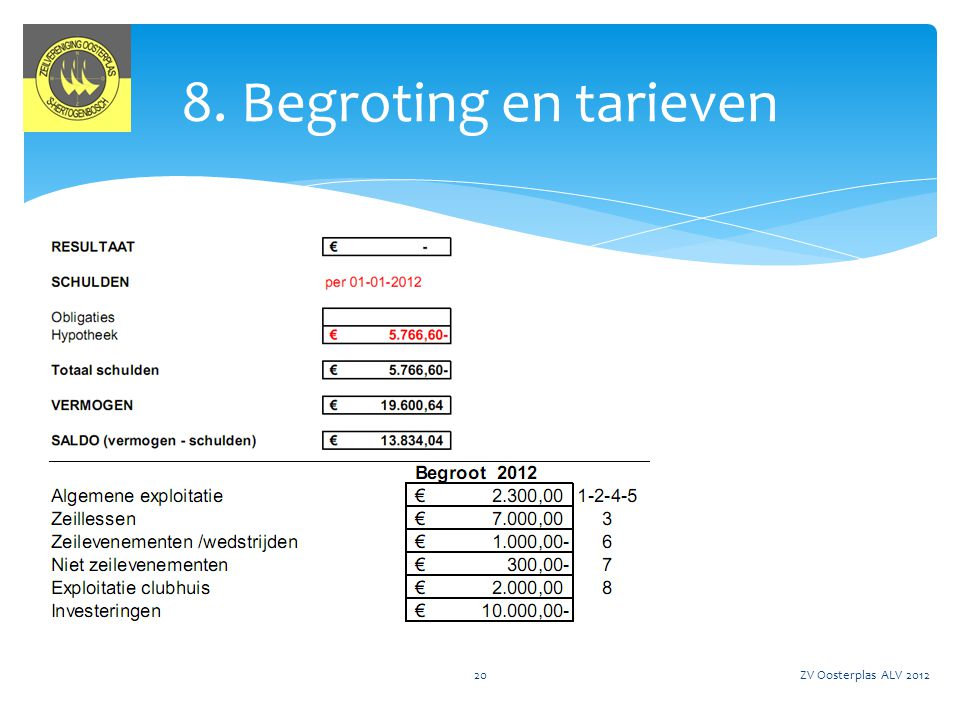 8. Begroting en tarieven ZV Oosterplas ALV 2012