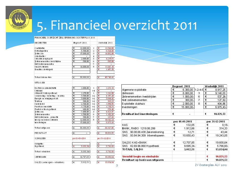 5. Financieel overzicht 2011 ZV Oosterplas ALV 2012