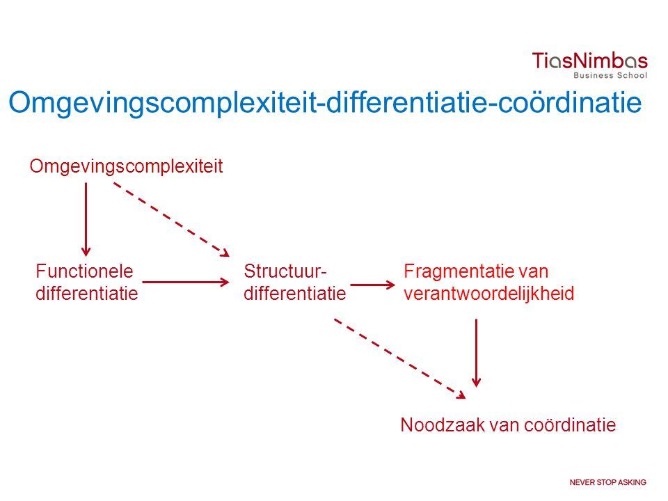 Omgevingscomplexiteit-differentiatie-coördinatie