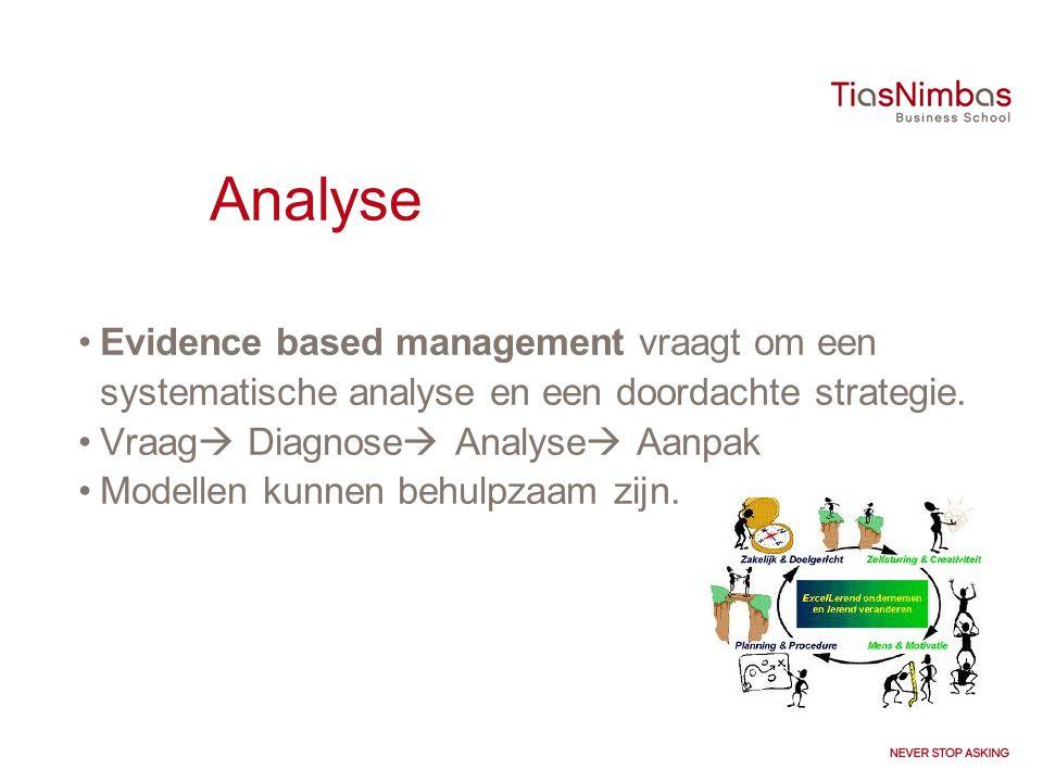 Analyse Evidence based management vraagt om een systematische analyse en een doordachte strategie. Vraag Diagnose Analyse Aanpak.