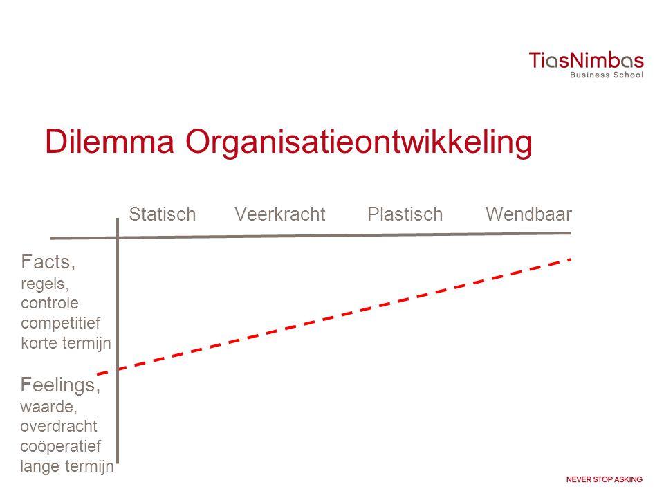 Dilemma Organisatieontwikkeling
