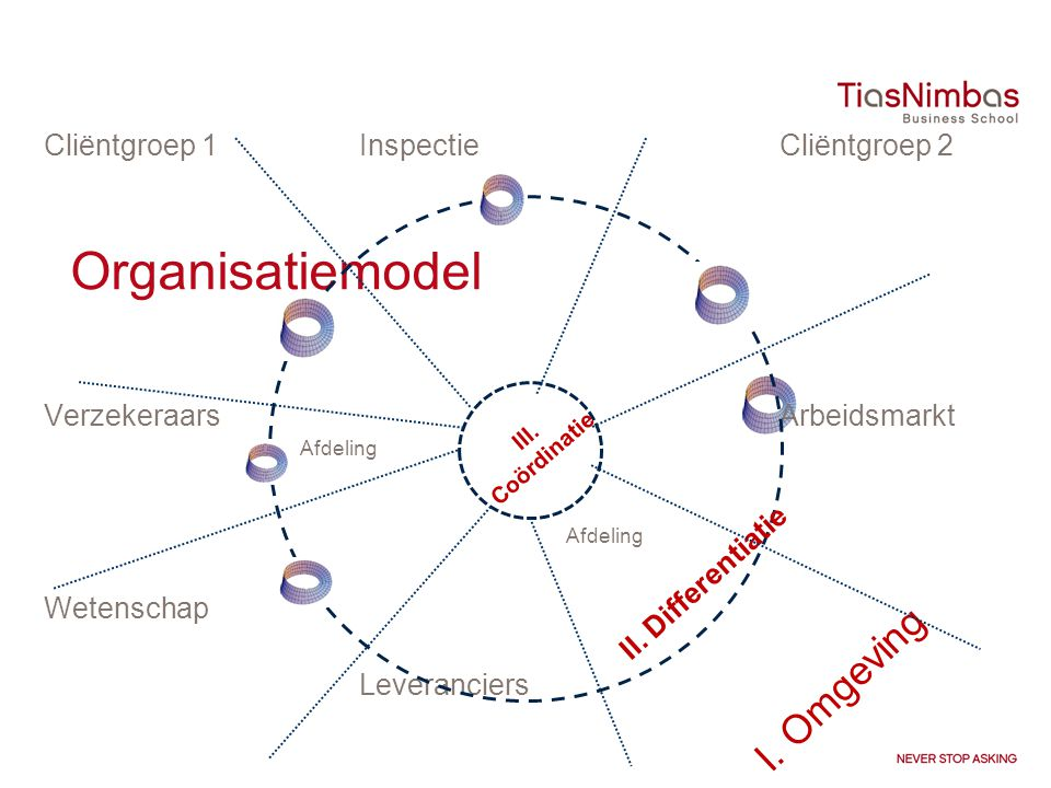 Organisatiemodel I. Omgeving