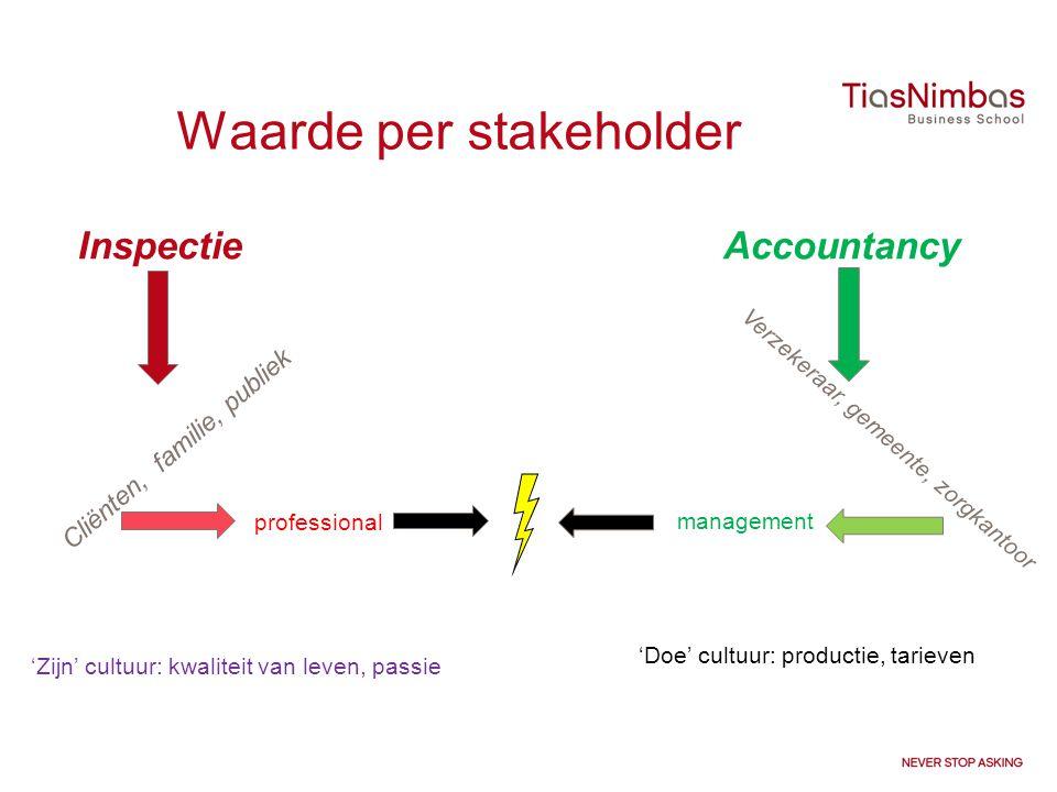 Waarde per stakeholder