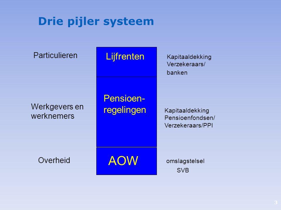 AOW Drie pijler systeem Lijfrenten Pensioen-regelingen Particulieren