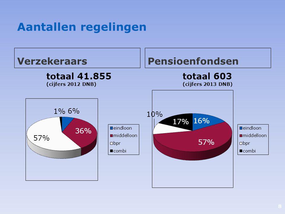 Aantallen regelingen Verzekeraars Pensioenfondsen