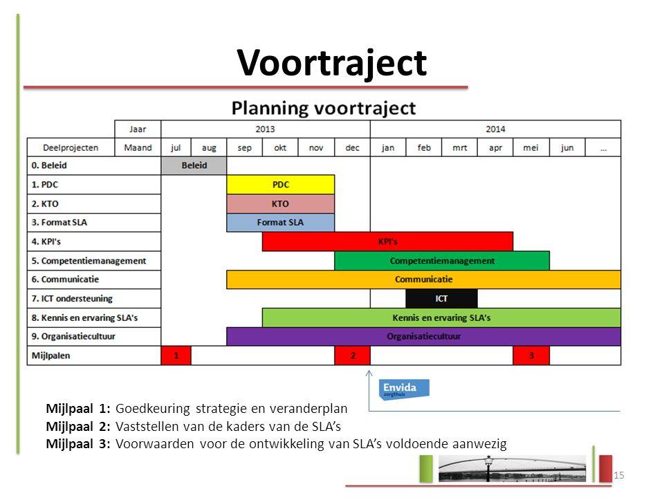 Voortraject Mijlpaal 1: Goedkeuring strategie en veranderplan