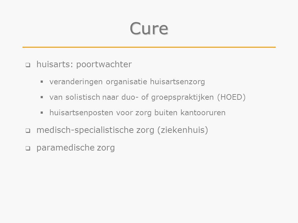 Cure huisarts: poortwachter medisch-specialistische zorg (ziekenhuis)