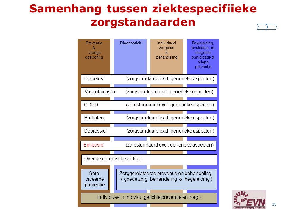 Samenhang tussen ziektespecifiieke zorgstandaarden
