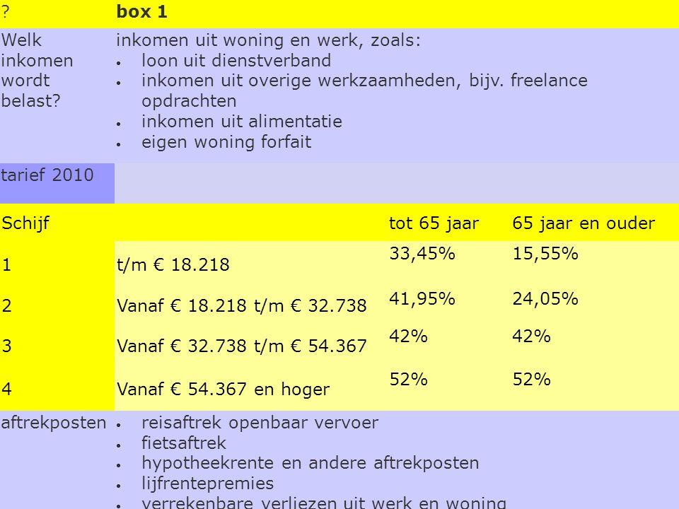 box 1. Welk inkomen wordt belast inkomen uit woning en werk, zoals: loon uit dienstverband.