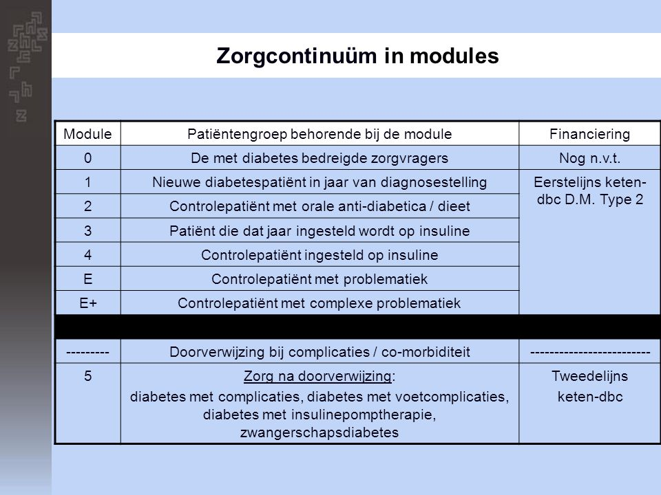 Zorgcontinuüm in modules