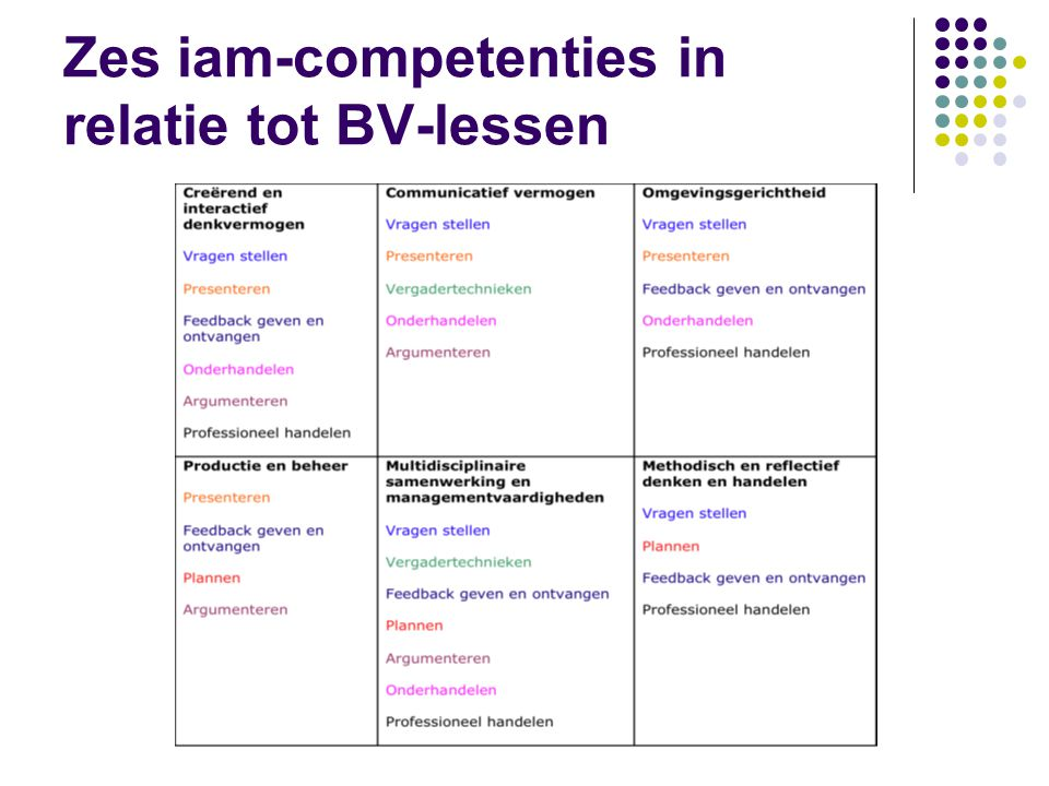 Zes iam-competenties in relatie tot BV-lessen