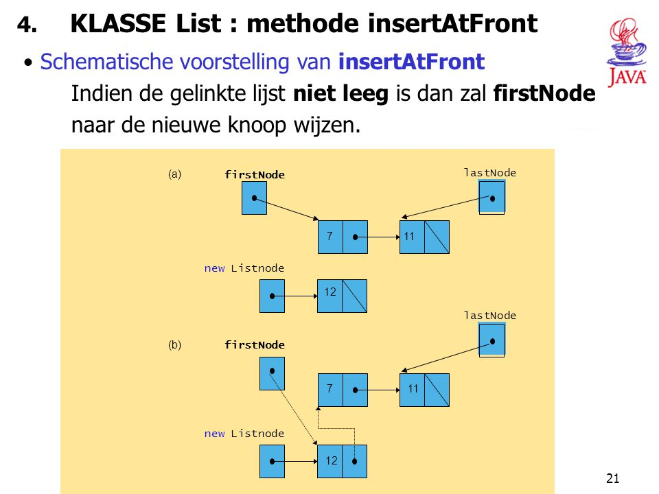 4. KLASSE List : methode insertAtFront