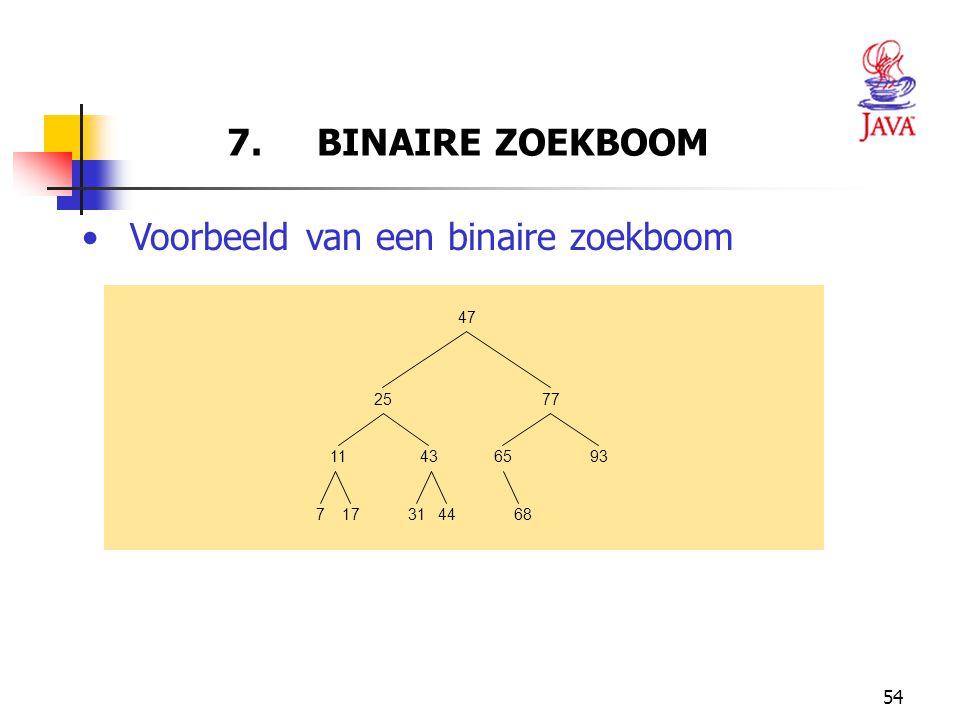 Voorbeeld van een binaire zoekboom