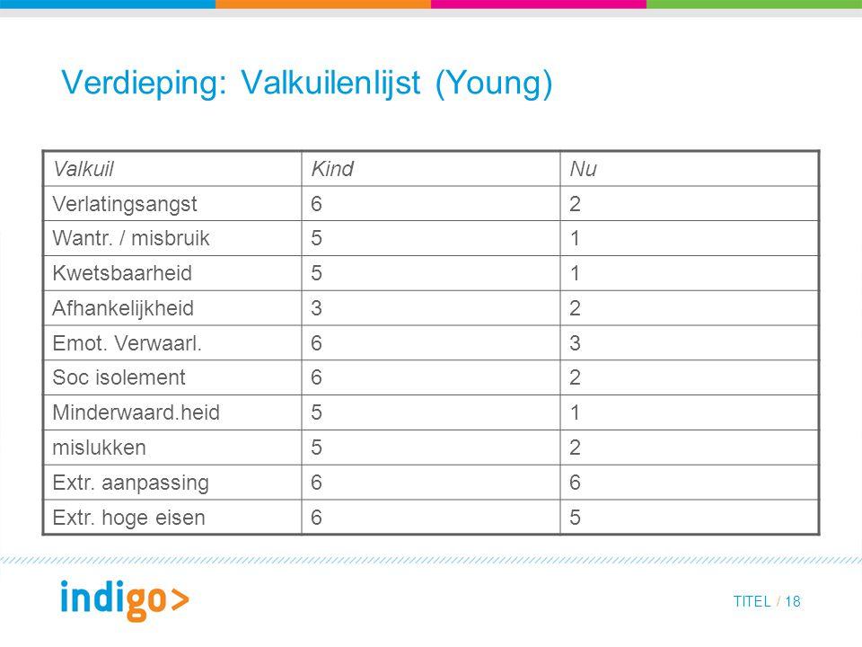Verdieping: Valkuilenlijst (Young)